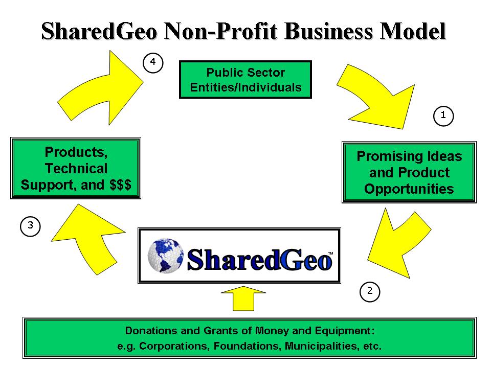 Business Model | SharedGeo